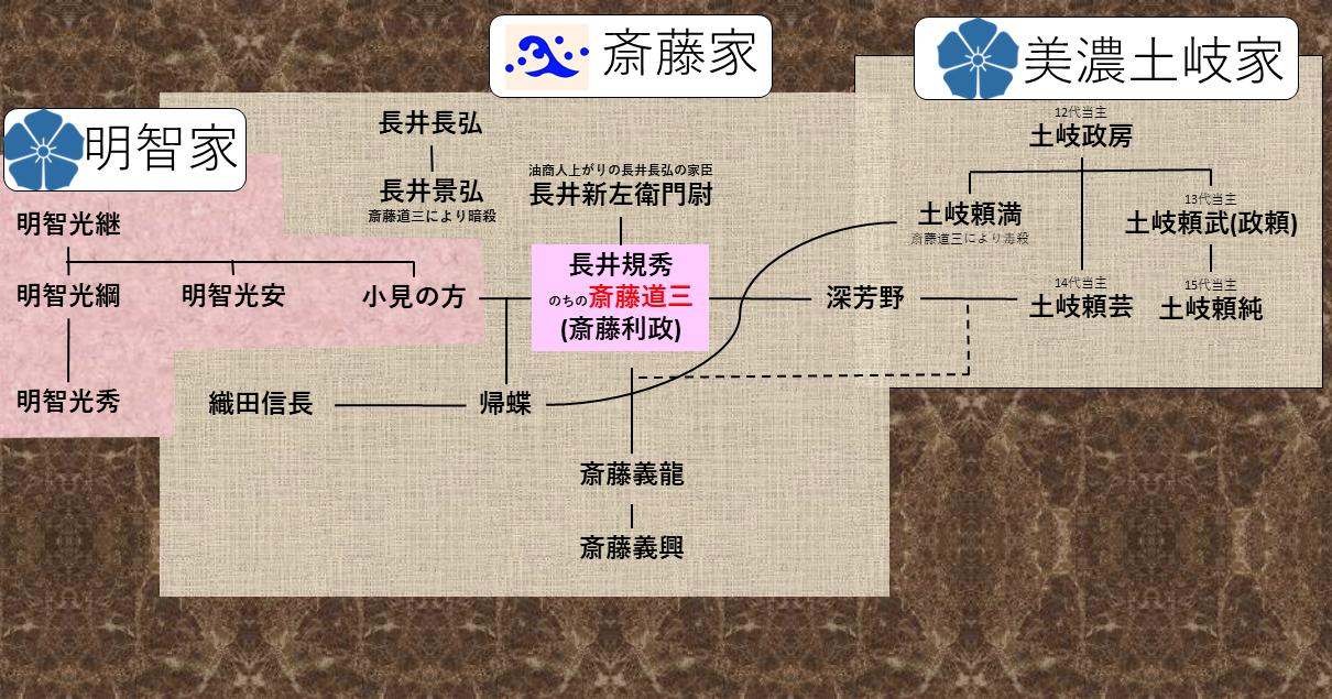 斎藤道三、親子の国盗り下剋上物語