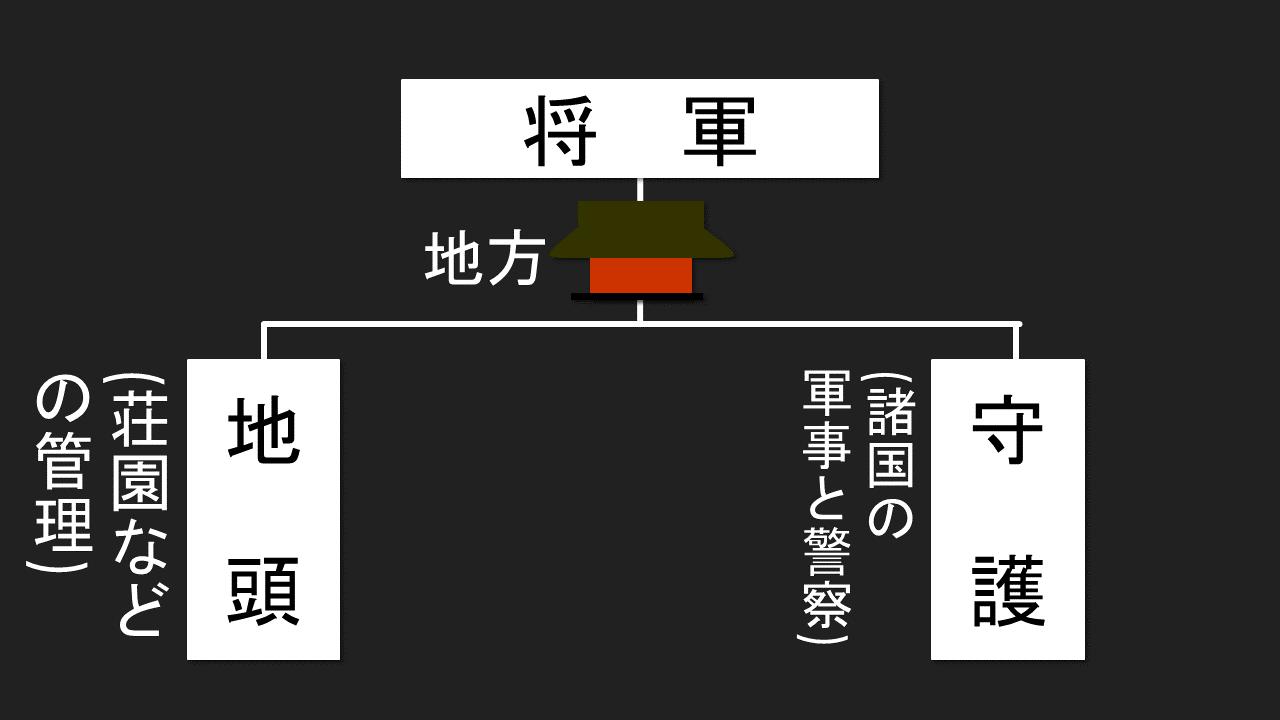 守護と地頭の設置~鎌倉時代の実質的始まり~