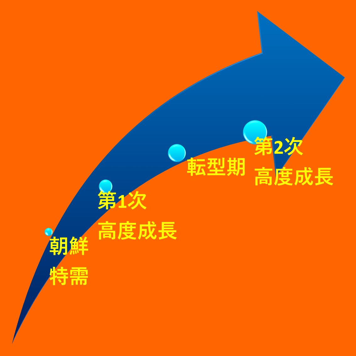 高度経済成長の要因とその流れ
