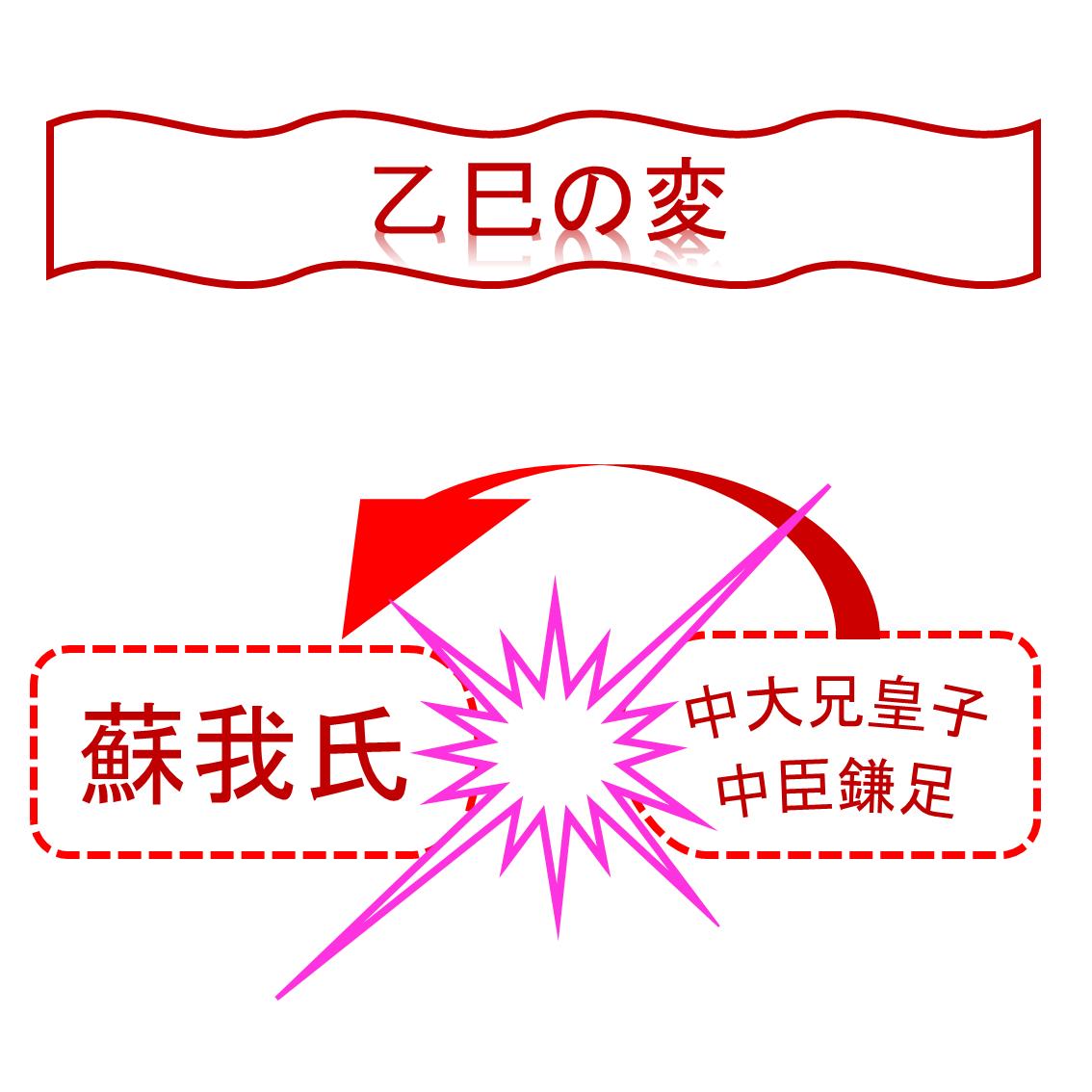 大化改新~乙巳の変~
