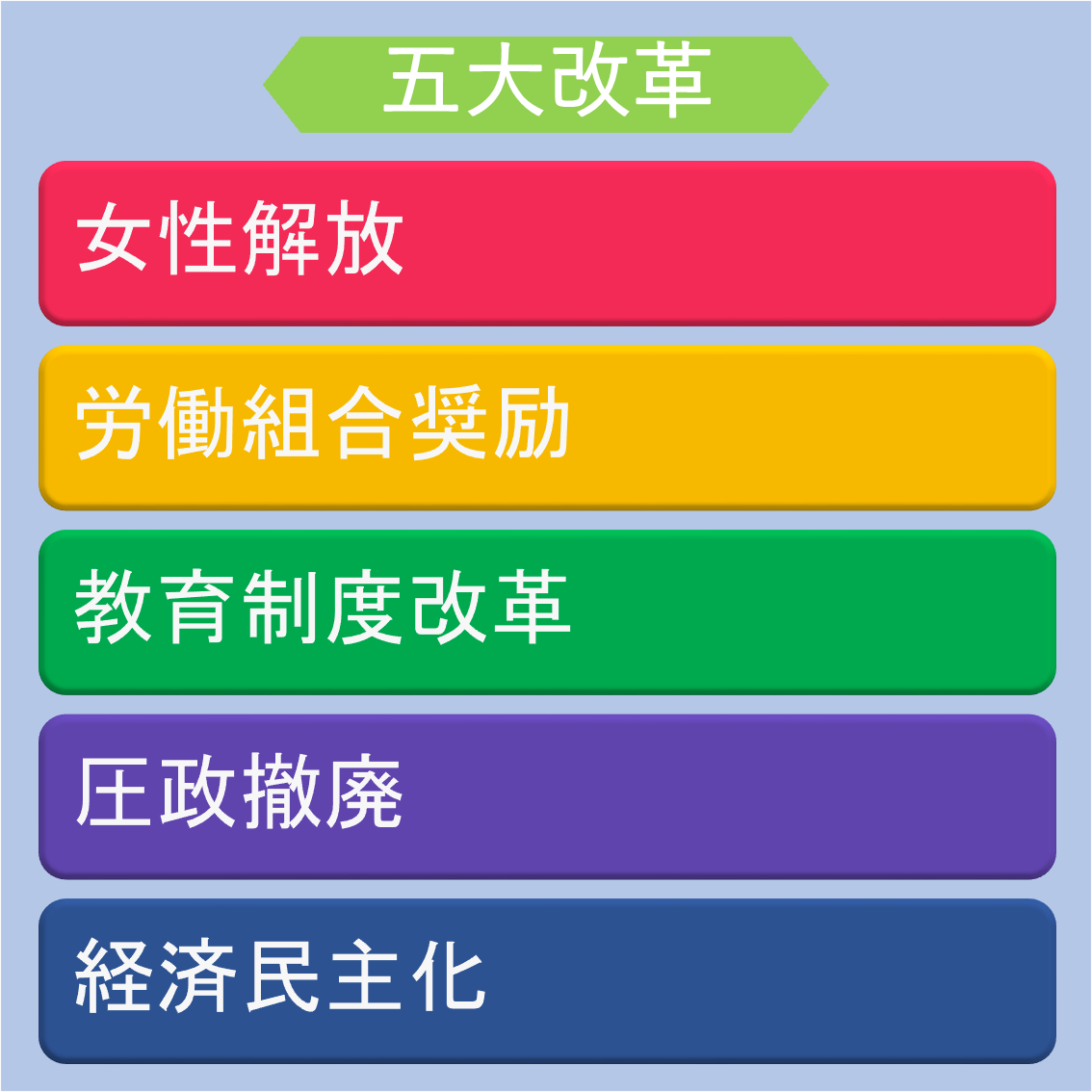 五大改革指令~アメリカとの日本改革~